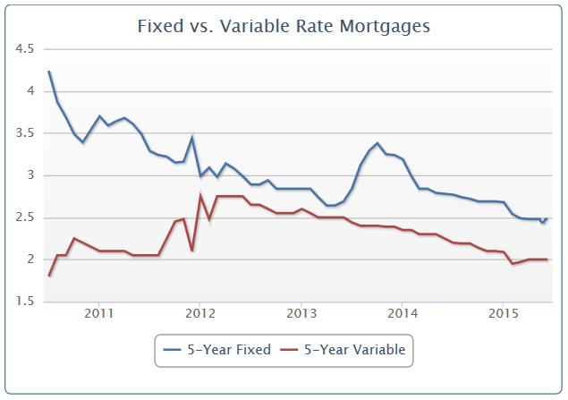 2015-06-09 21_21_59-Fixed_vs_Variable_rates