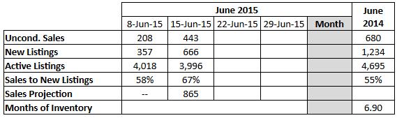 2015-06-15 16_43_06-June 2015 Sales Projection