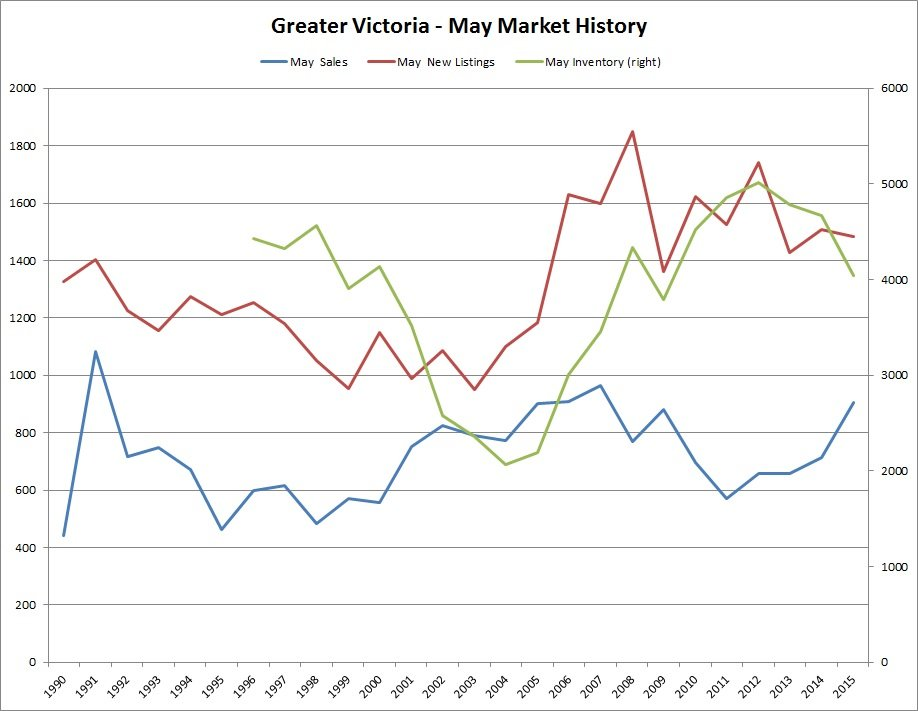 Great Victoria - May Market History - May 2015