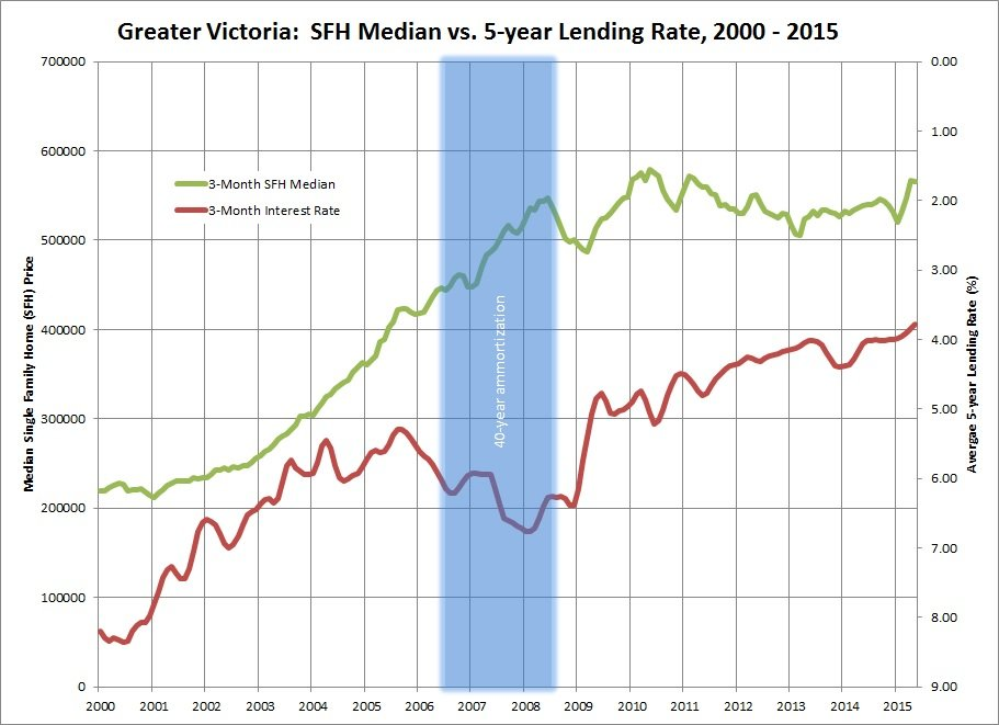 SFH Median vs. 5-Year Lending Rate - 2000-2015