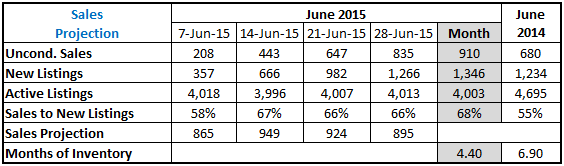 2015-07-02 10_30_13-June 2015 Sales Projection