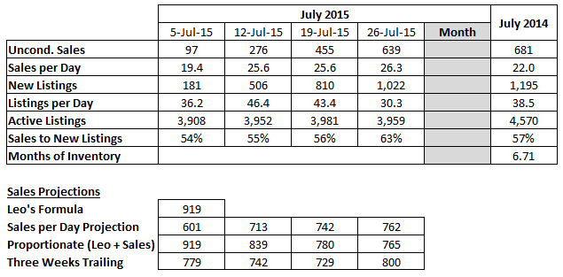 2015-07-27 13_38_51-July 2015 Sales Projection