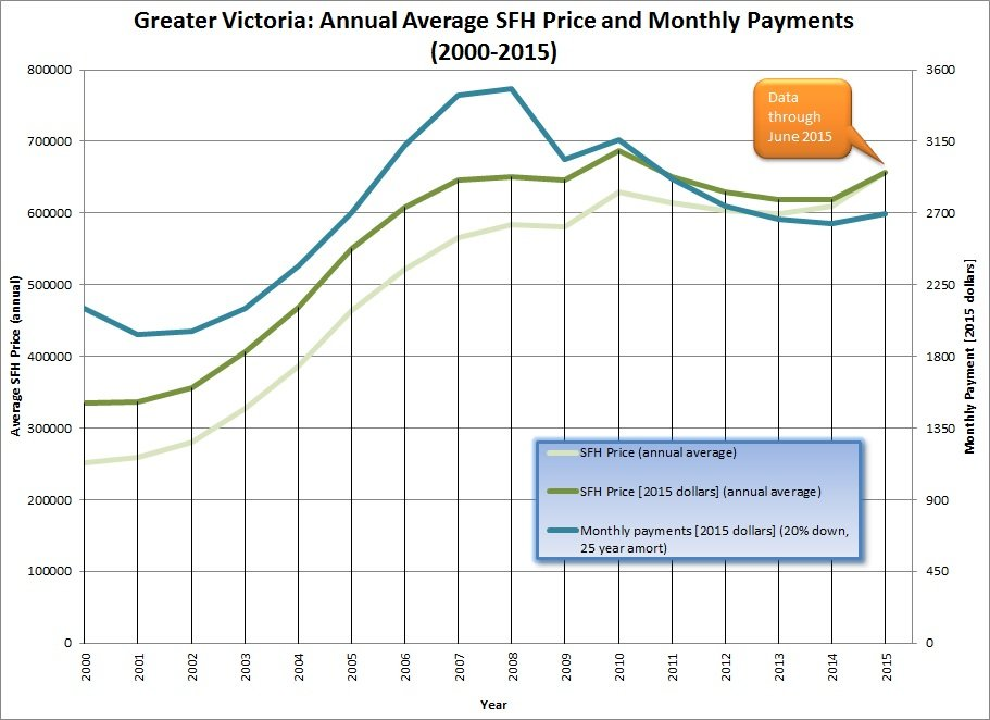 Average Annual SFH Price and Monthly Payments - 2000-2015