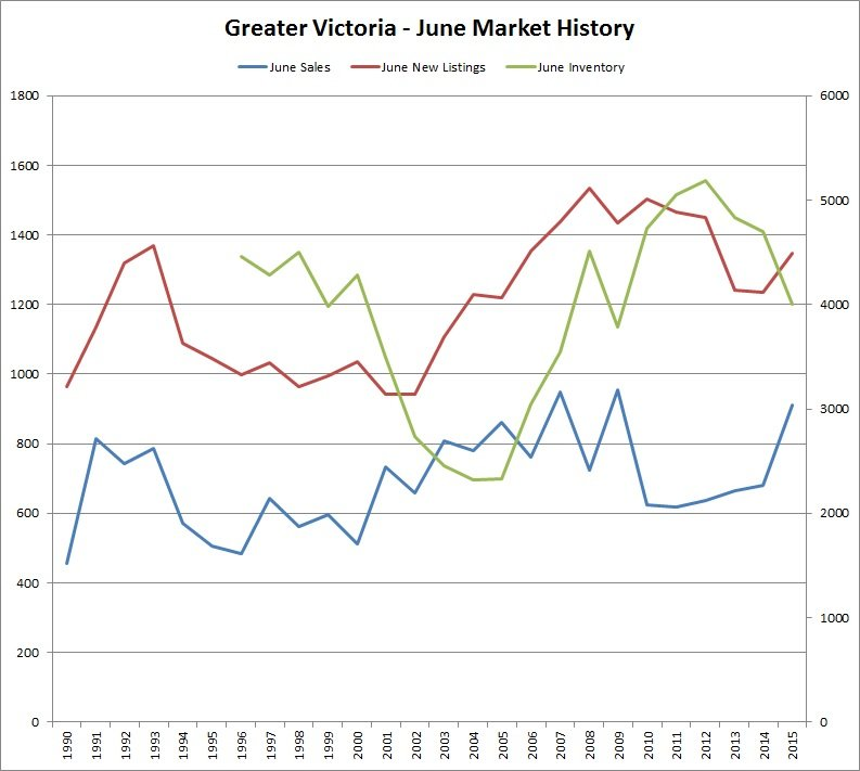 Great Victoria - June Market History - June 2015