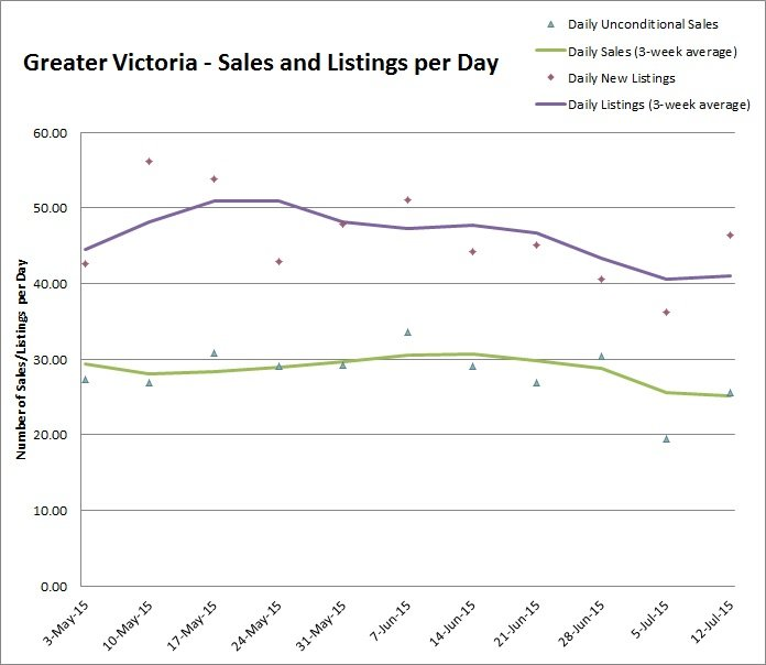 Great Victoria - Sales and Listings per Day - July 2015