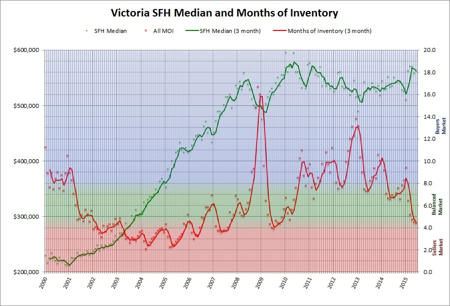 Victoria SFH Median and Months of Invetory - June 2015