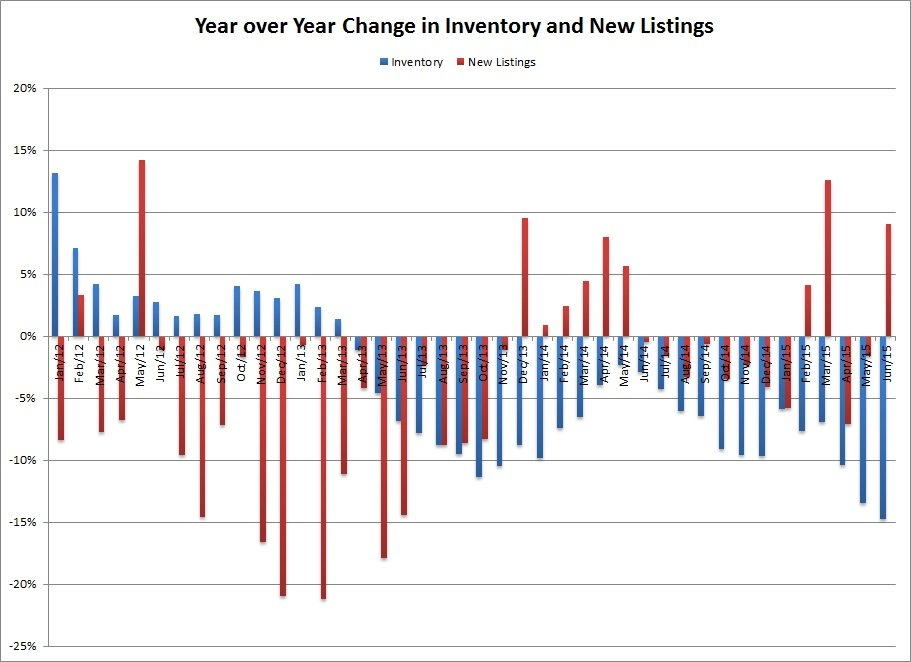 Victoria Year over Year Change in Inventory and New Listings - June 2015
