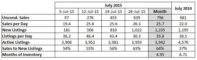 2015-08-04 11_52_04-July 2015 Sales
