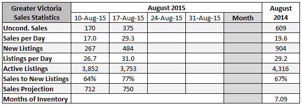 2015-08-17 16_14_00-August 2015 Sales Projection
