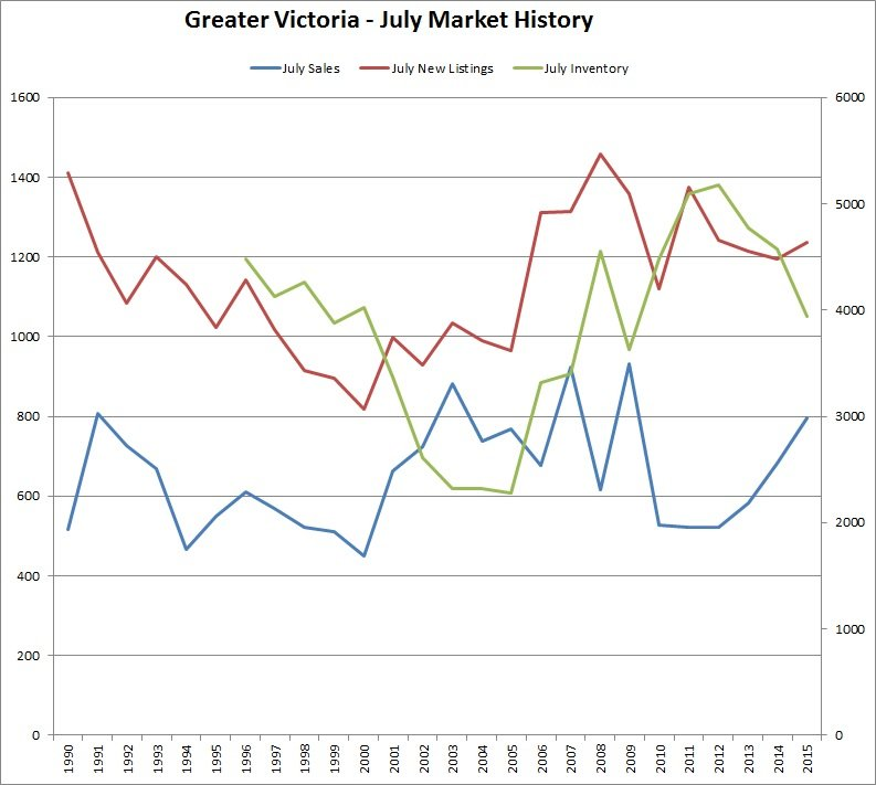 Great Victoria - July Market History - July 2015