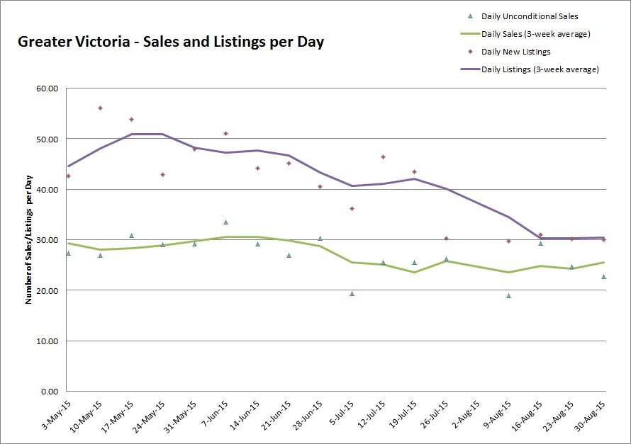 Great Victoria - Sales and Listings per Day - August 2015