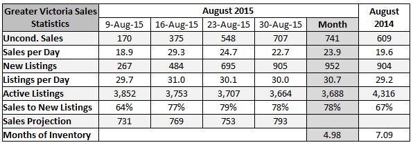 2015-09-01 13_43_56-August 2015 Sales