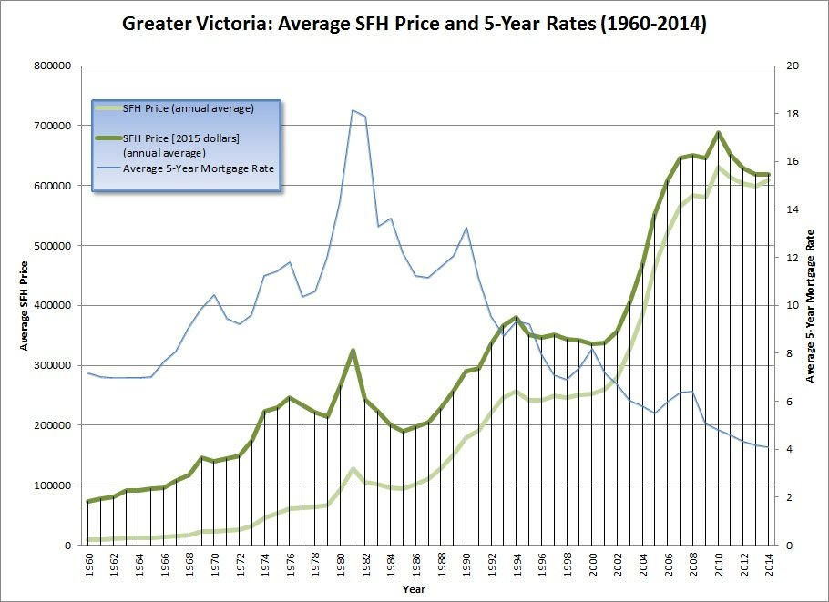 Average Annual SFH Price and 5-Year Rates - 1960-2014