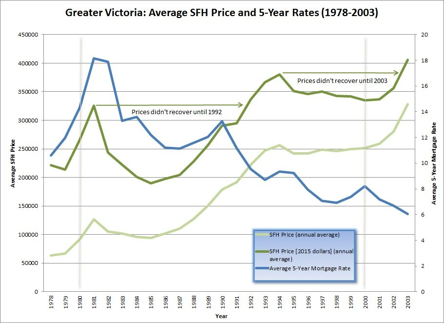 Average Annual SFH Price and 5-Year Rates - 1978-2003