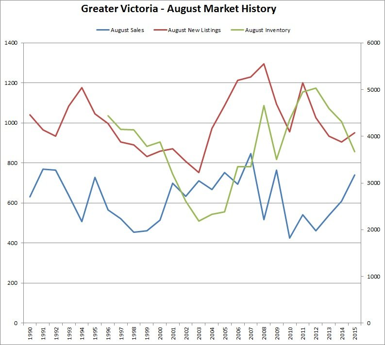 Great Victoria - August Market History - August 2015