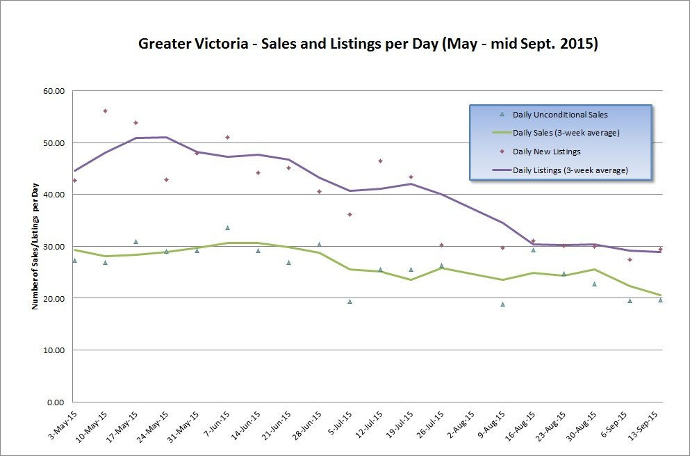 Great Victoria - Sales and Listings per Day - Mid-September 2015