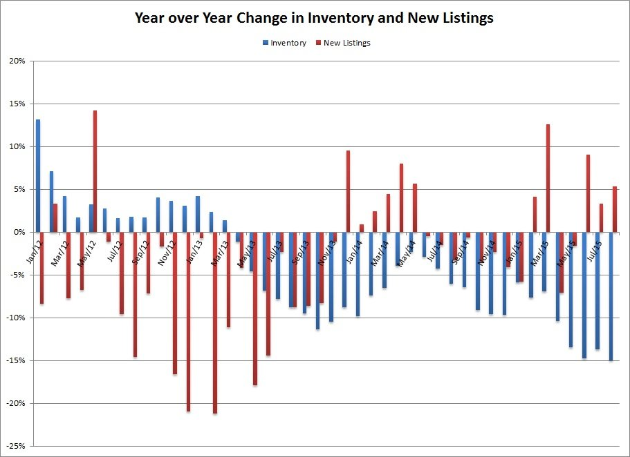 Victoria Year over Year Change in Inventory and New Listings - August 2015