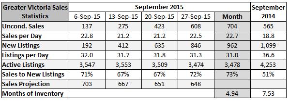 2015-10-01 16_55_57-September 2015 Sales