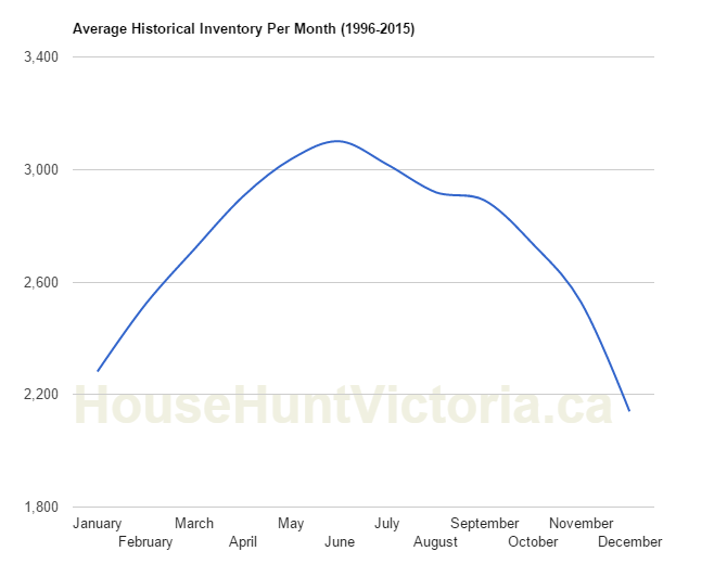 Average Historical Inventory
