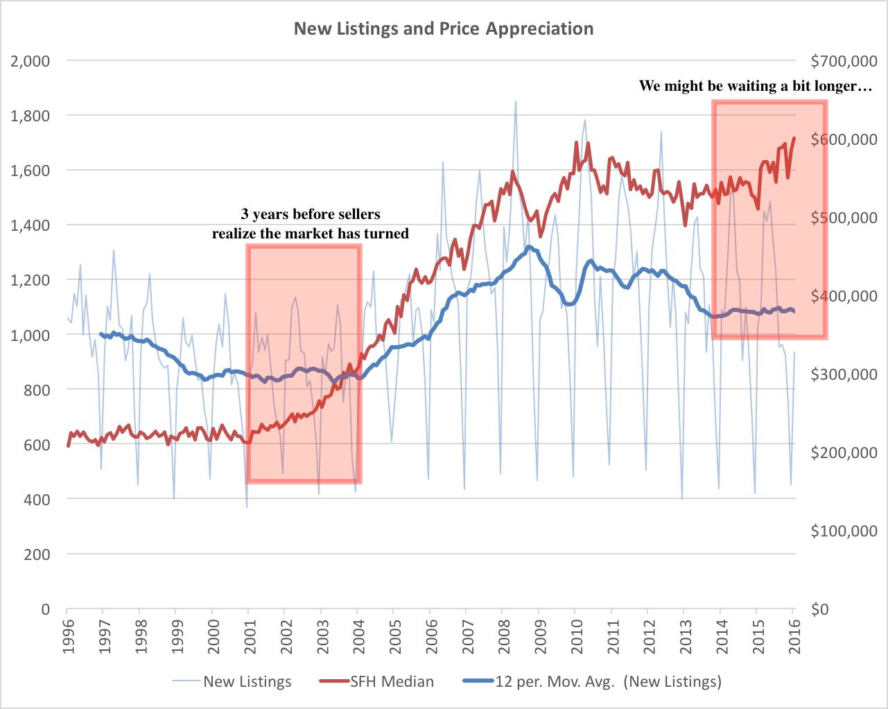 priceappreciation
