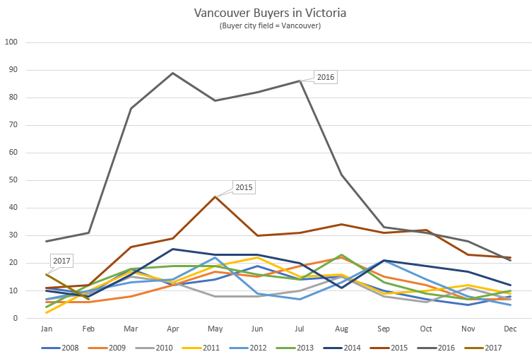 personally i find this graph truly astonishing  while i knew vancouver  buyers were a factor last year, the magnitude of the difference to previous  years
