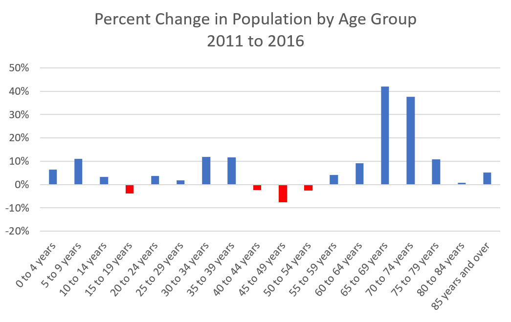 a look at the population explosion World population growth rates peaked at 22% in 1963, and have fallen  dramatically since  take a deeper look at the events surrounding and results of  9/11.