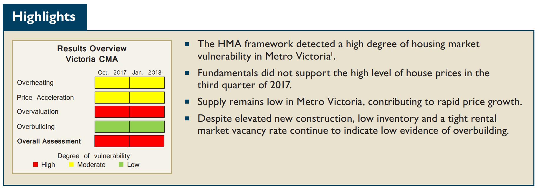 January – Condos jump, sales drop | House Hunt Victoria