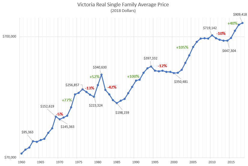 A Brief History Of Prices House Hunt Victoria